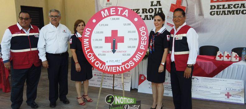 LLEGA AL 50 POR CIENTO DE LA META COLECTA DE CRUZ ROJA